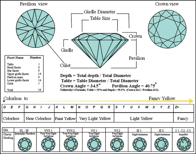Diamond Cut Chart Harold Edward Fine Jewelry New Iberia Louisiana